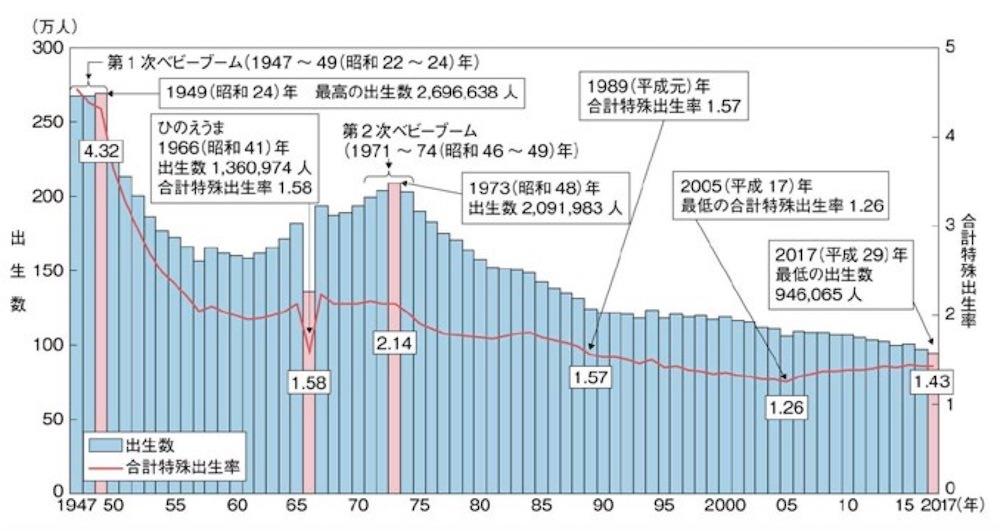 日本の少子化事情〜出生数、生涯未婚率