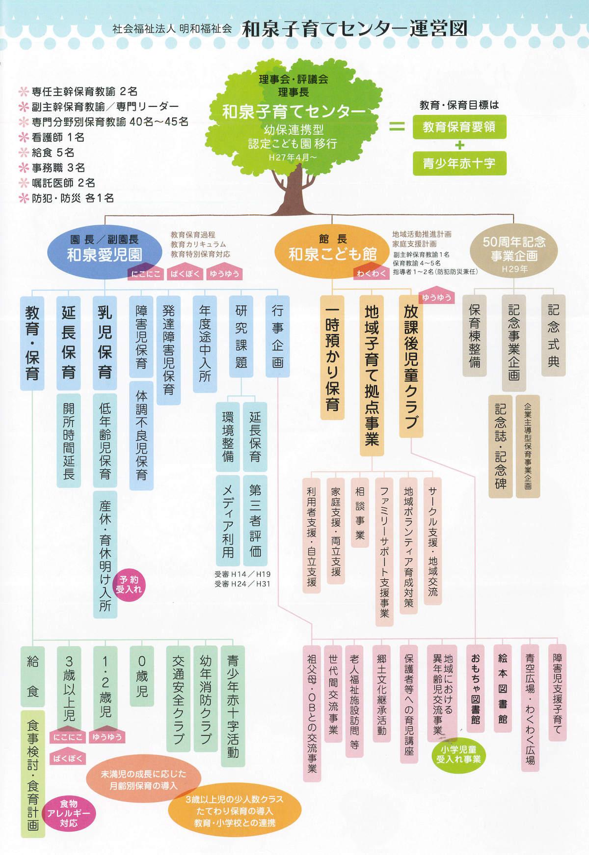 和泉愛児園の運営図(創立50周年記念誌から抜粋)
